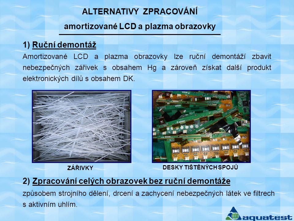 ALTERNATIVY ZPRACOVÁNÍ amortizované LCD a plazma obrazovky