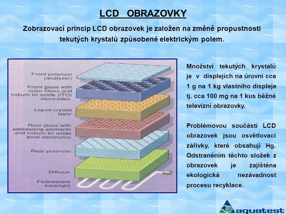 LCD OBRAZOVKY Zobrazovací princip LCD obrazovek je založen na změně propustnosti tekutých krystalů způsobené elektrickým polem.