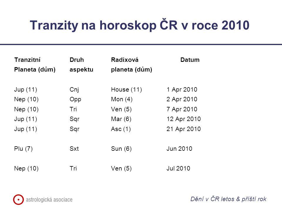 Tranzity na horoskop ČR v roce 2010