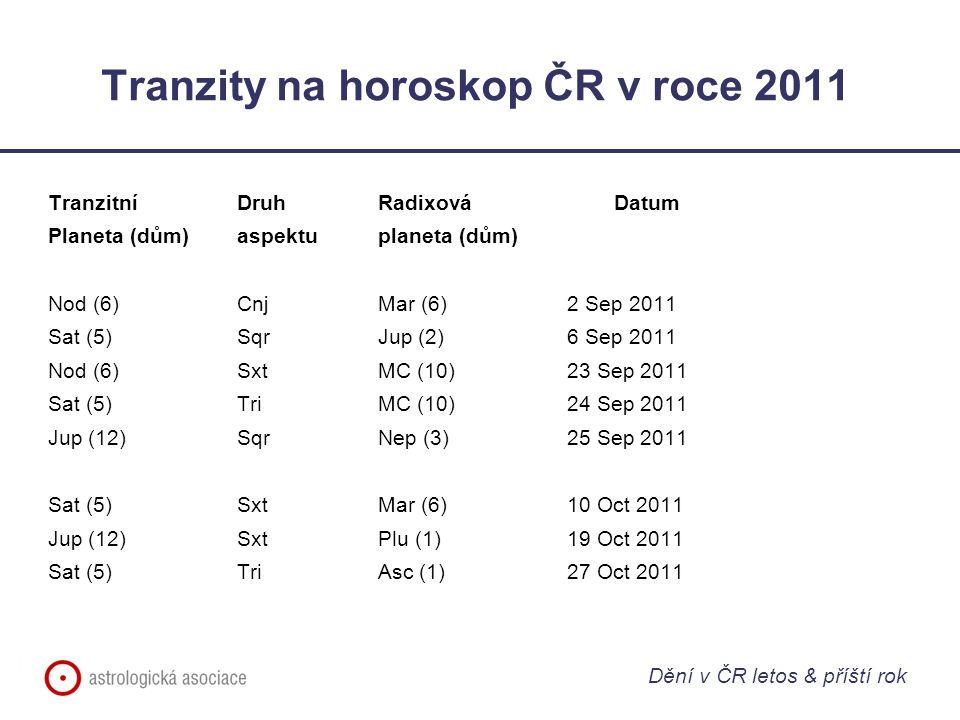 Tranzity na horoskop ČR v roce 2011