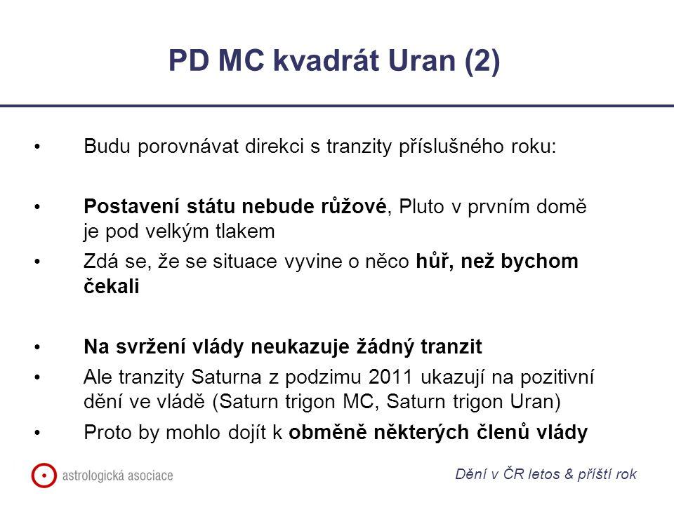 PD MC kvadrát Uran (2) Budu porovnávat direkci s tranzity příslušného roku: