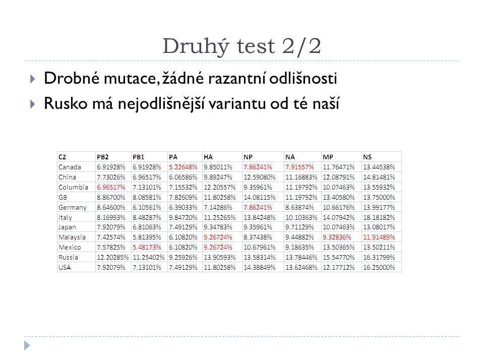 Druhý test 2/2 Drobné mutace, žádné razantní odlišnosti