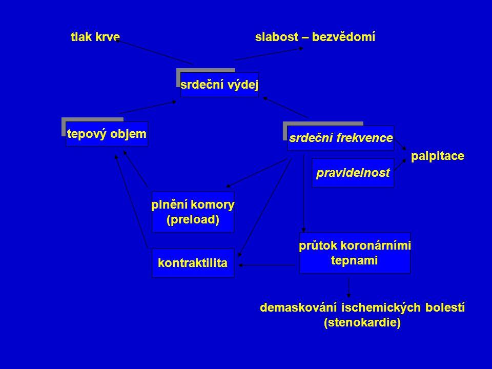 demaskování ischemických bolestí