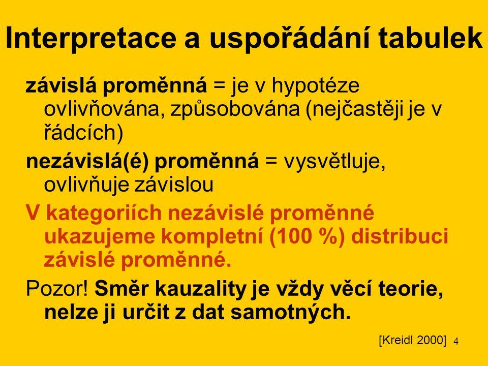 Interpretace a uspořádání tabulek