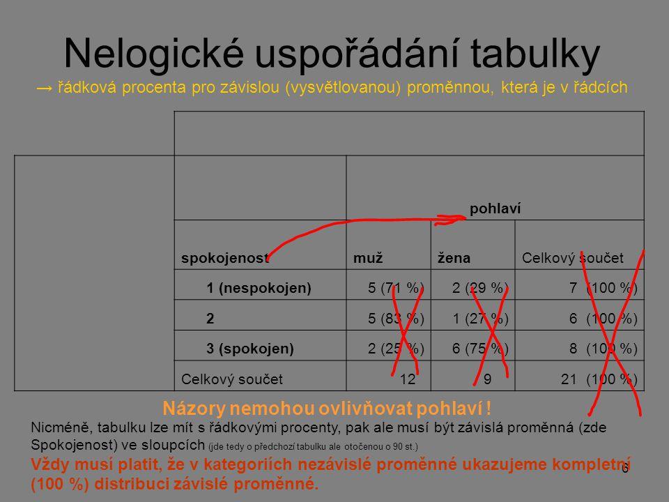 Nelogické uspořádání tabulky → řádková procenta pro závislou (vysvětlovanou) proměnnou, která je v řádcích