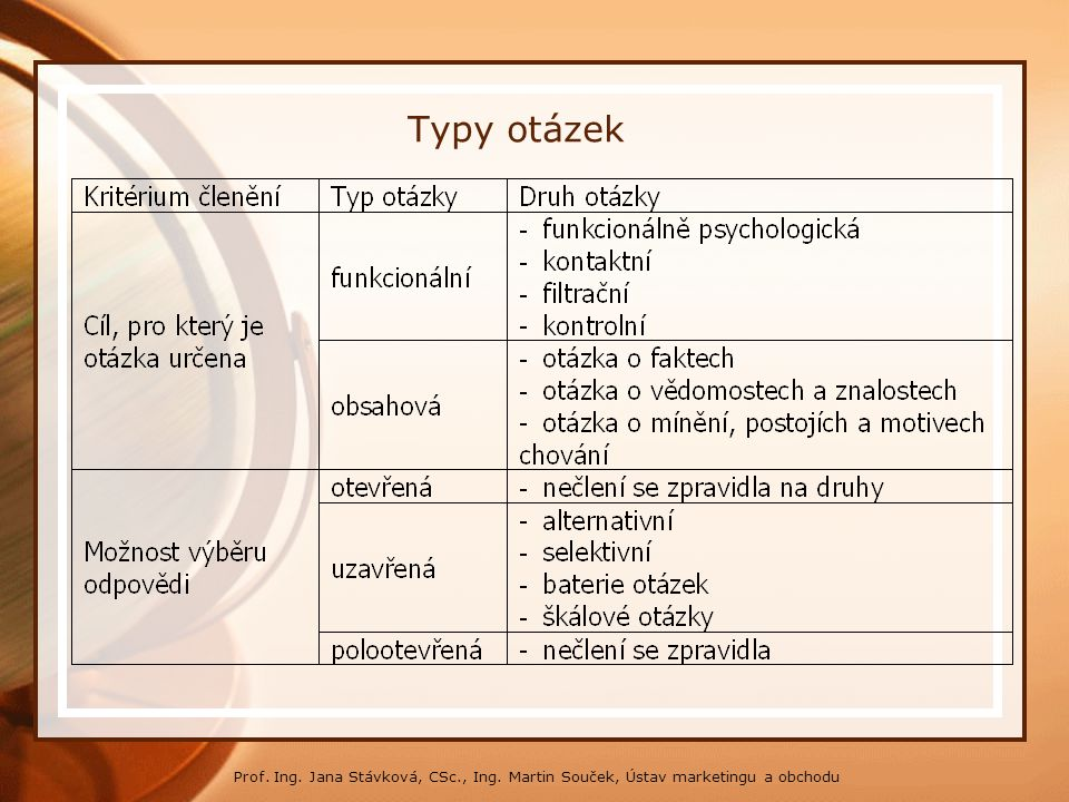 * 16. 7. 1996. Typy otázek. Prof. Ing. Jana Stávková, CSc., Ing. Martin Souček, Ústav marketingu a obchodu.