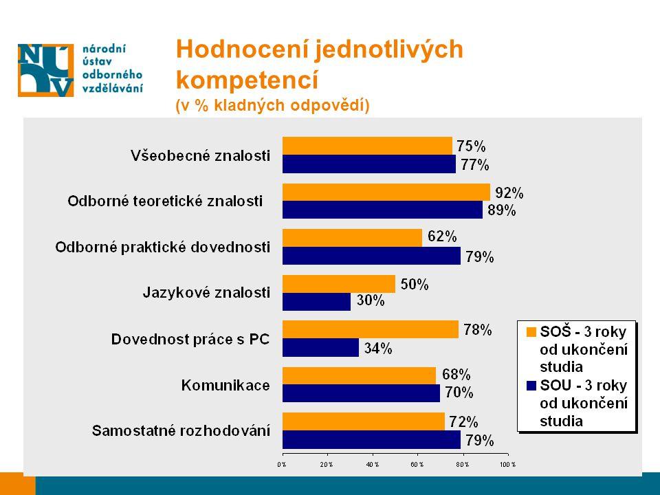 Hodnocení jednotlivých kompetencí (v % kladných odpovědí)