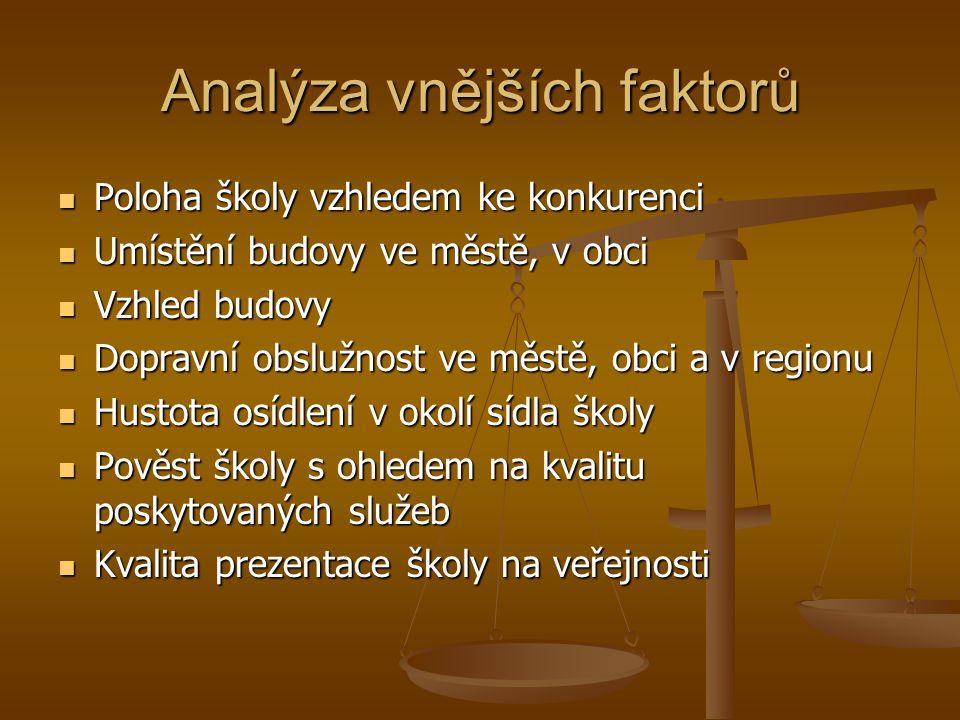 Analýza vnějších faktorů