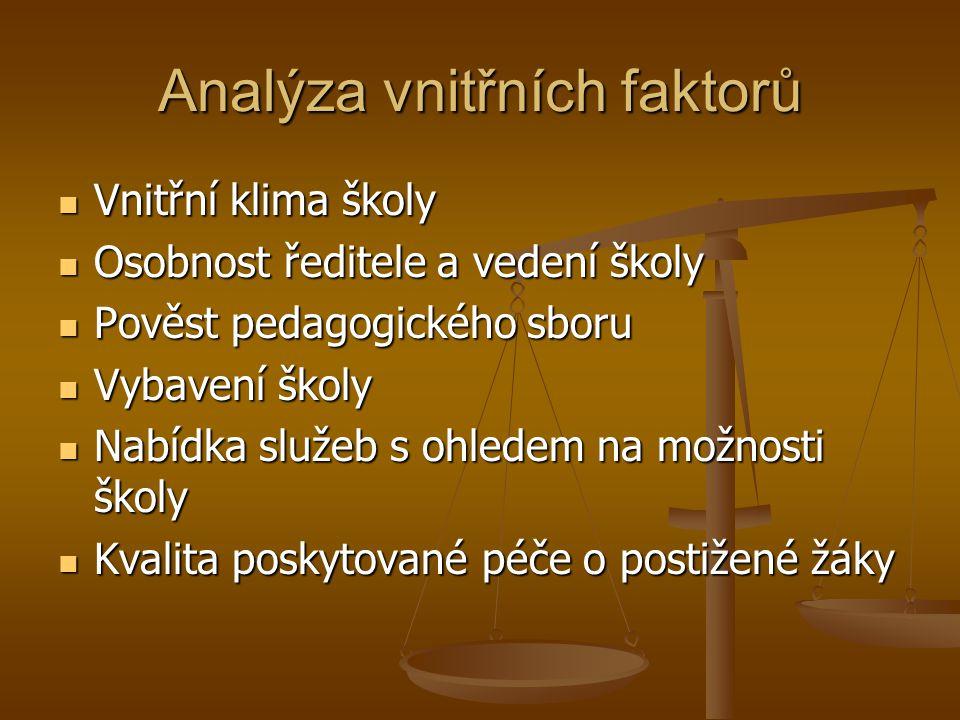 Analýza vnitřních faktorů