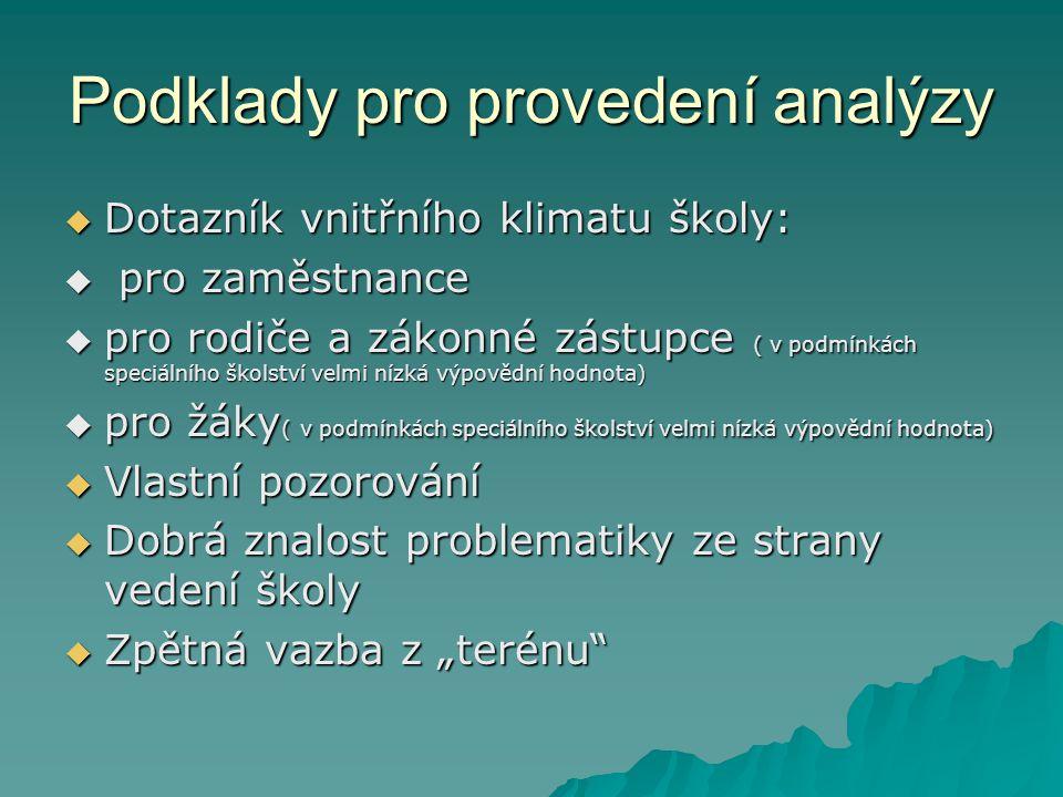 Podklady pro provedení analýzy