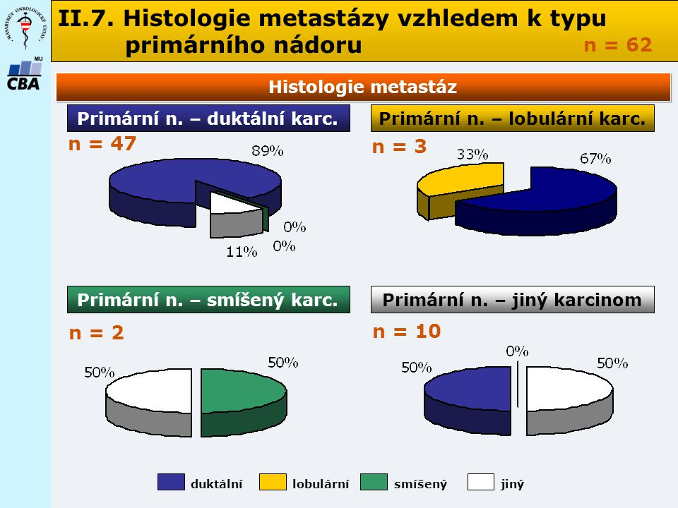 II.7. Histologie metastázy vzhledem k typu primárního nádoru