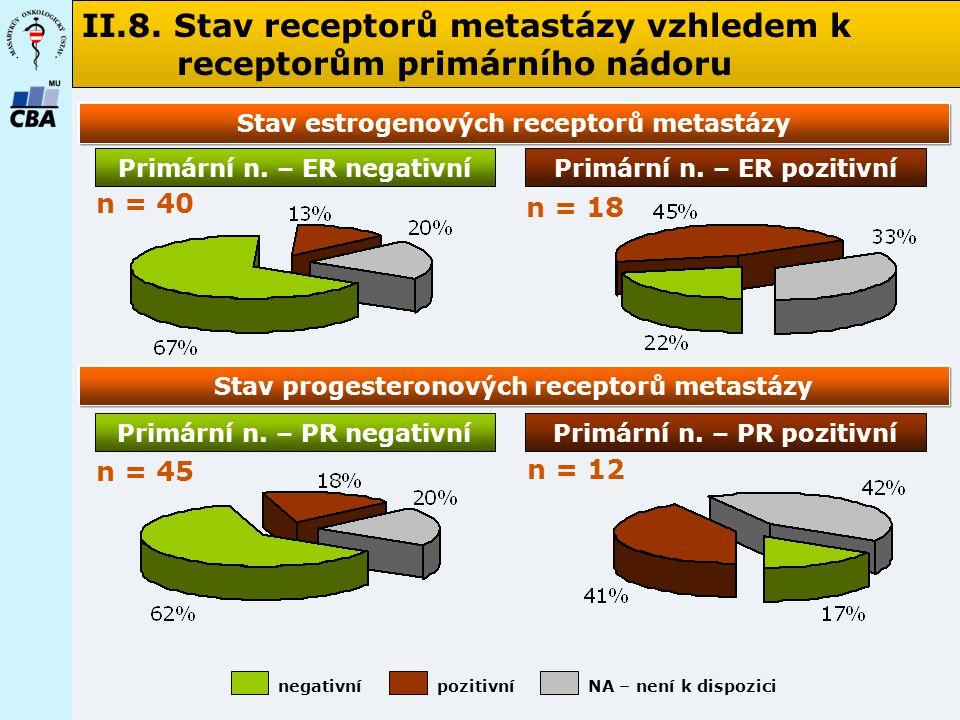 II.8. Stav receptorů metastázy vzhledem k receptorům primárního nádoru