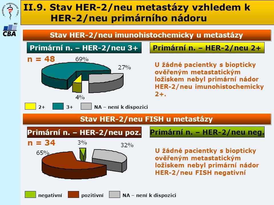 II.9. Stav HER-2/neu metastázy vzhledem k HER-2/neu primárního nádoru