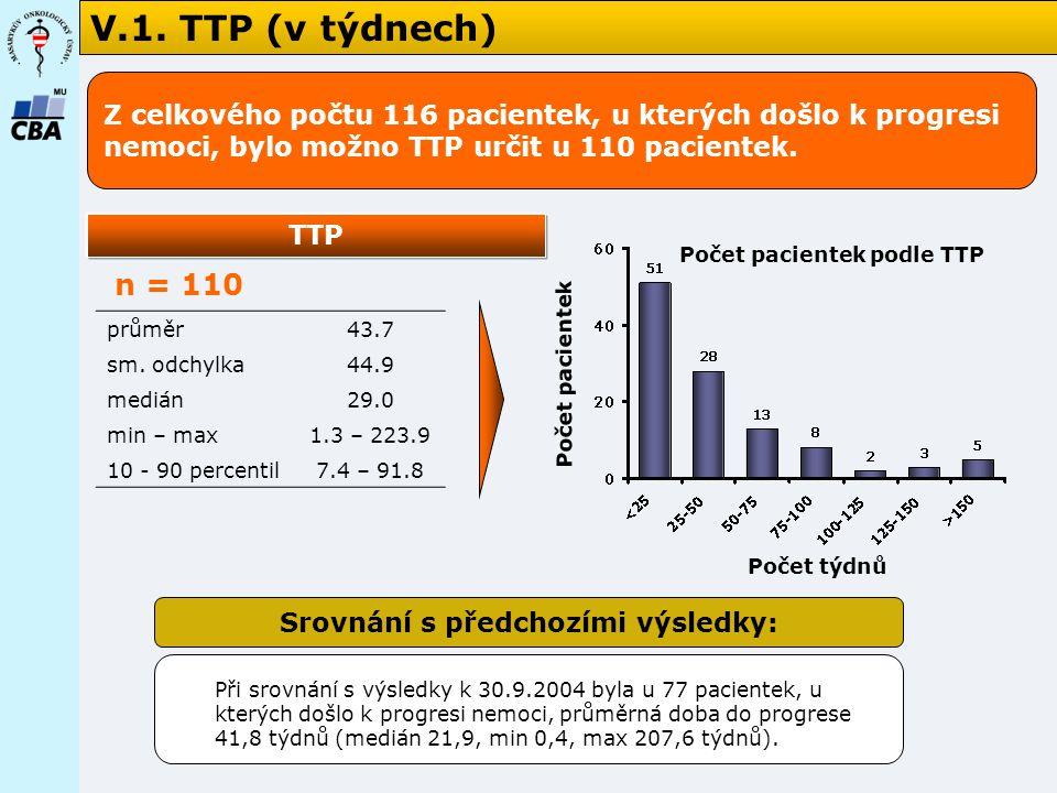 Počet pacientek podle TTP Srovnání s předchozími výsledky: