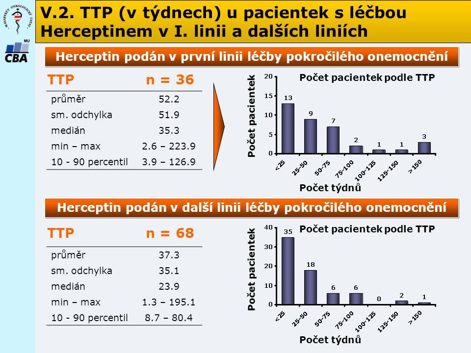 V. 2. TTP (v týdnech) u pacientek s léčbou Herceptinem v I