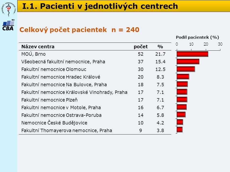 I.1. Pacienti v jednotlivých centrech