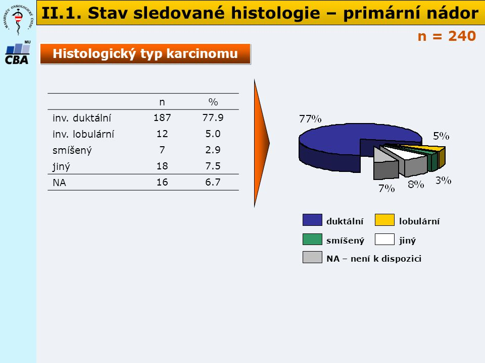 Histologický typ karcinomu