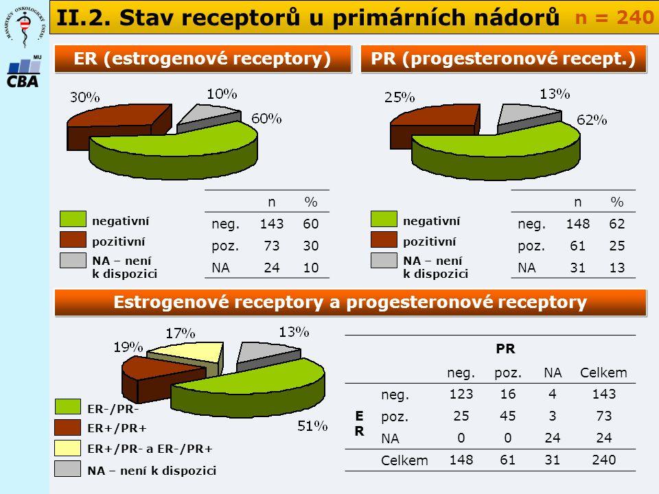 II.2. Stav receptorů u primárních nádorů