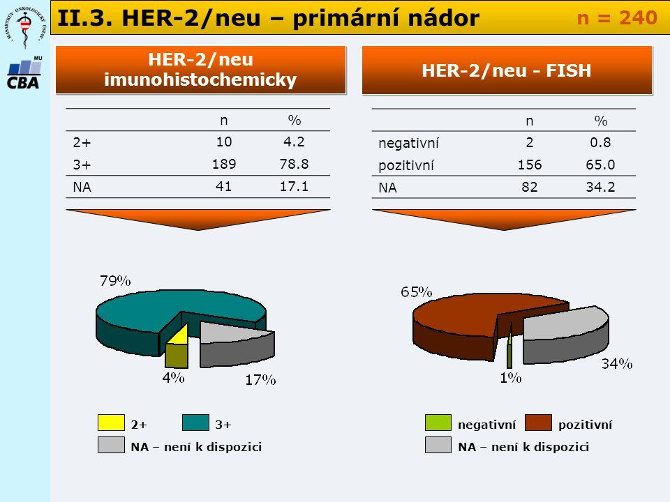 II.3. HER-2/neu – primární nádor