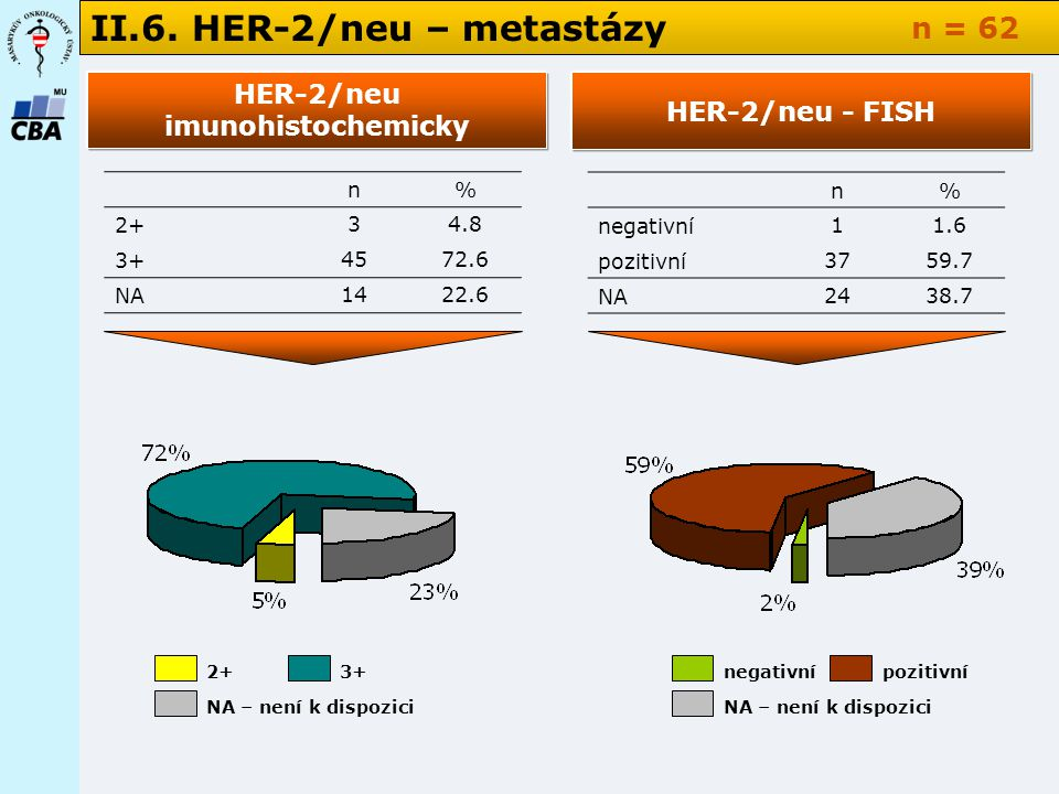 II.6. HER-2/neu – metastázy