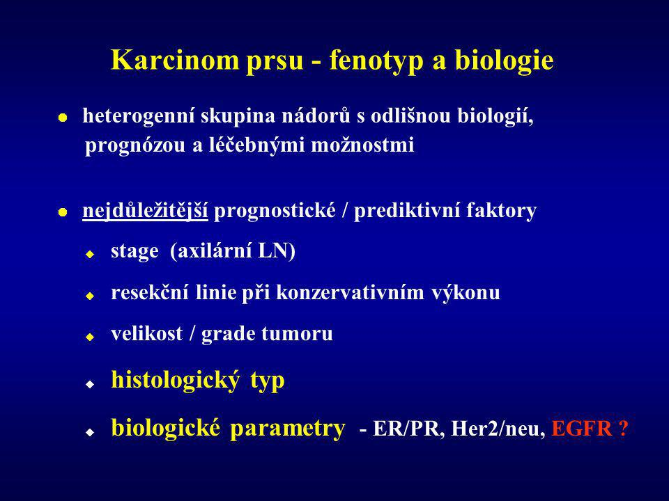 Karcinom prsu - fenotyp a biologie