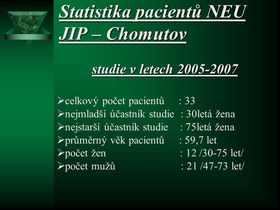 Statistika pacientů NEU JIP – Chomutov