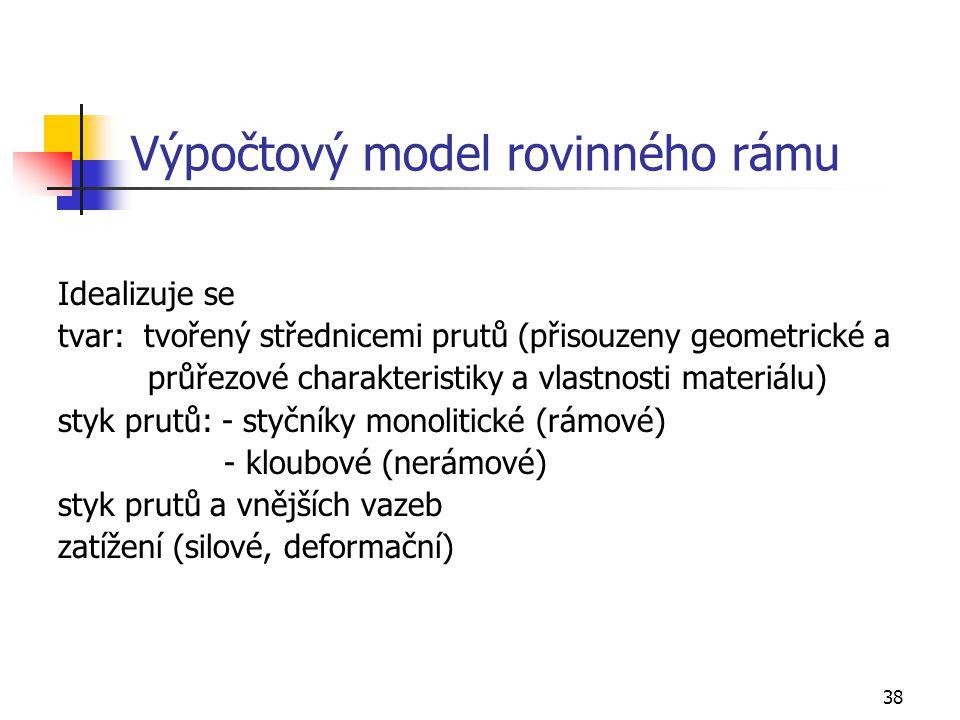 Výpočtový model rovinného rámu