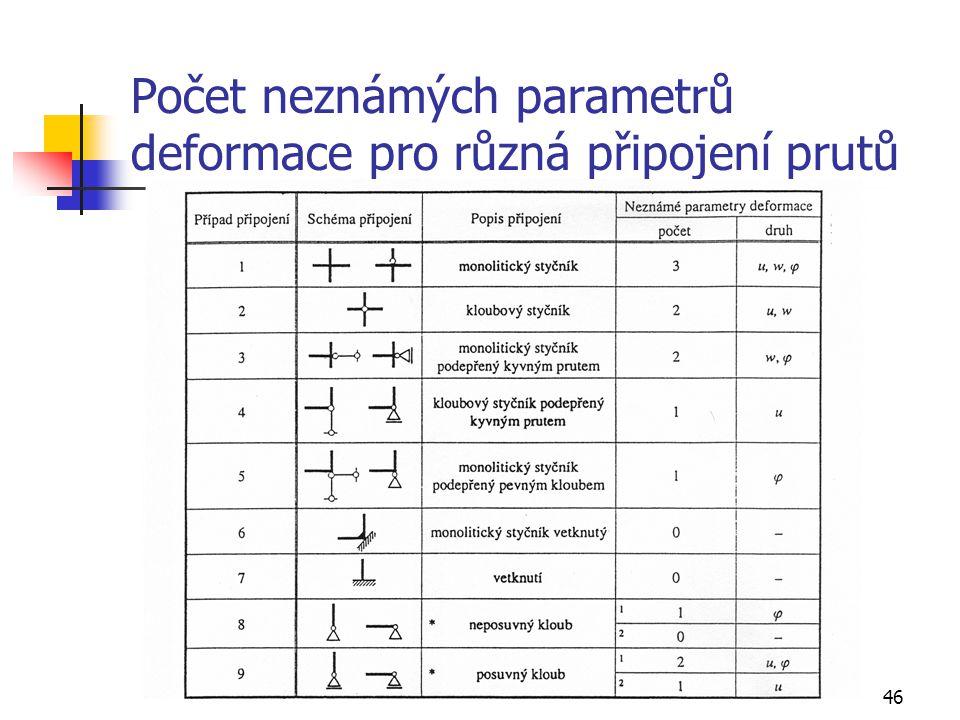 Počet neznámých parametrů deformace pro různá připojení prutů