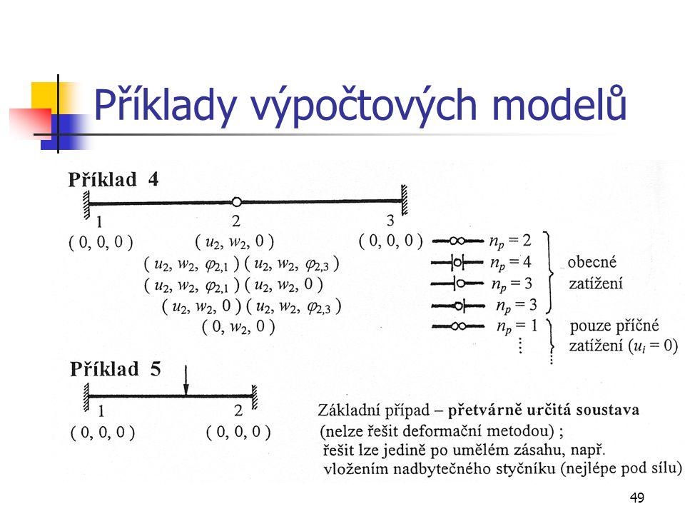 Příklady výpočtových modelů