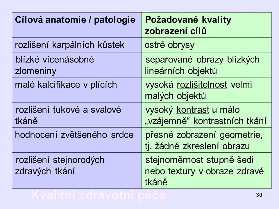 Cílová anatomie / patologie