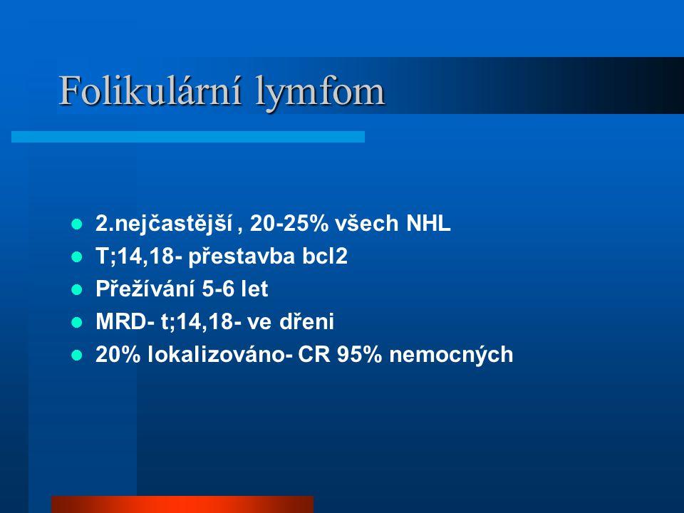 Folikulární lymfom 2.nejčastější , 20-25% všech NHL