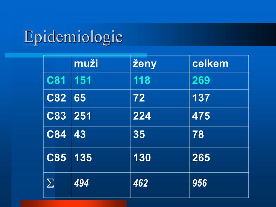 Epidemiologie muži ženy celkem C81 151 118 269 C82 65 72 137 C83 251