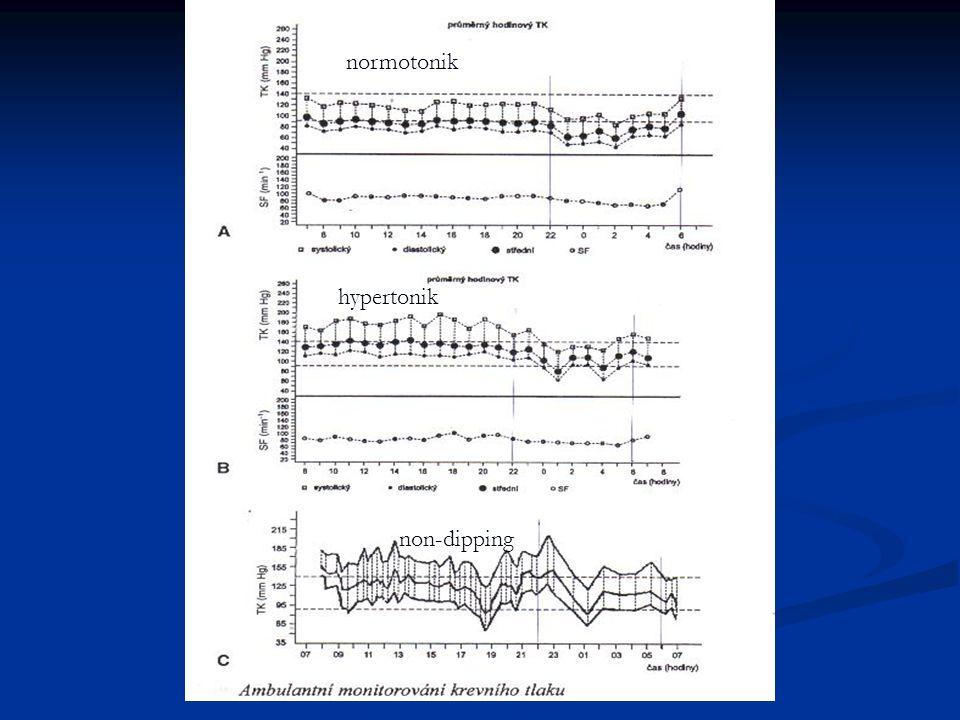 normotonik hypertonik non-dipping A záznam u zdravého jedince