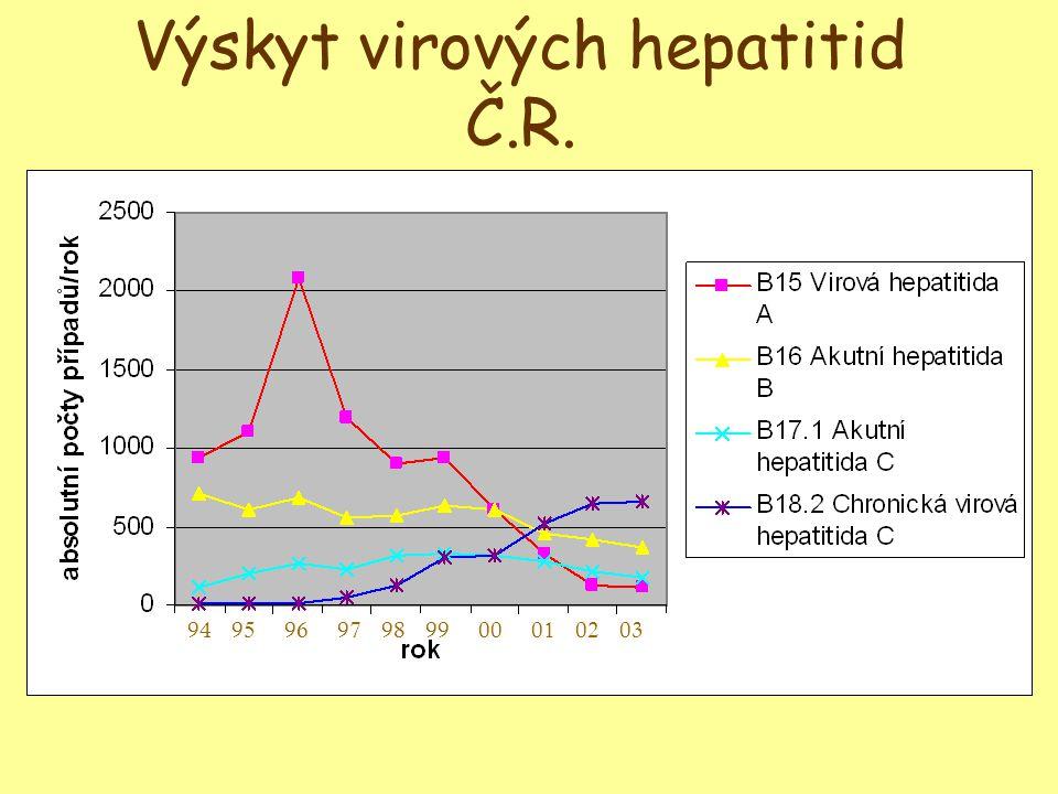 Výskyt virových hepatitid Č.R.