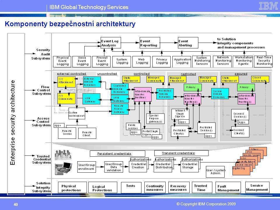 Komponenty bezpečnostní architektury