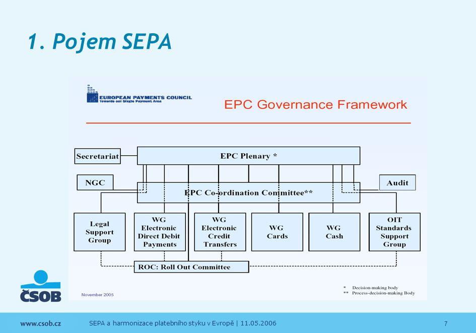 1. Pojem SEPA SEPA a harmonizace platebního styku v Evropě | 11.05.2006