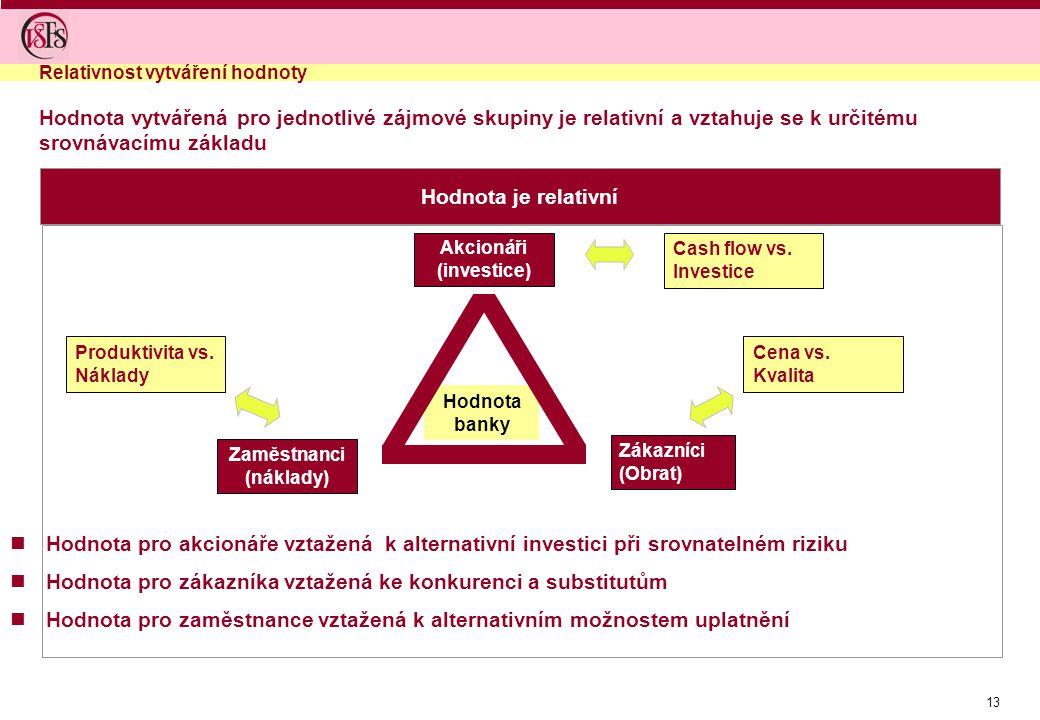 Akcionáři (investice)