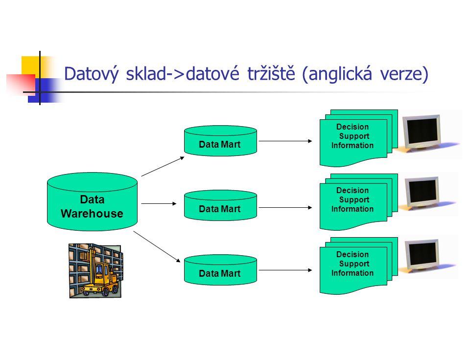 Datový sklad->datové tržiště (anglická verze)