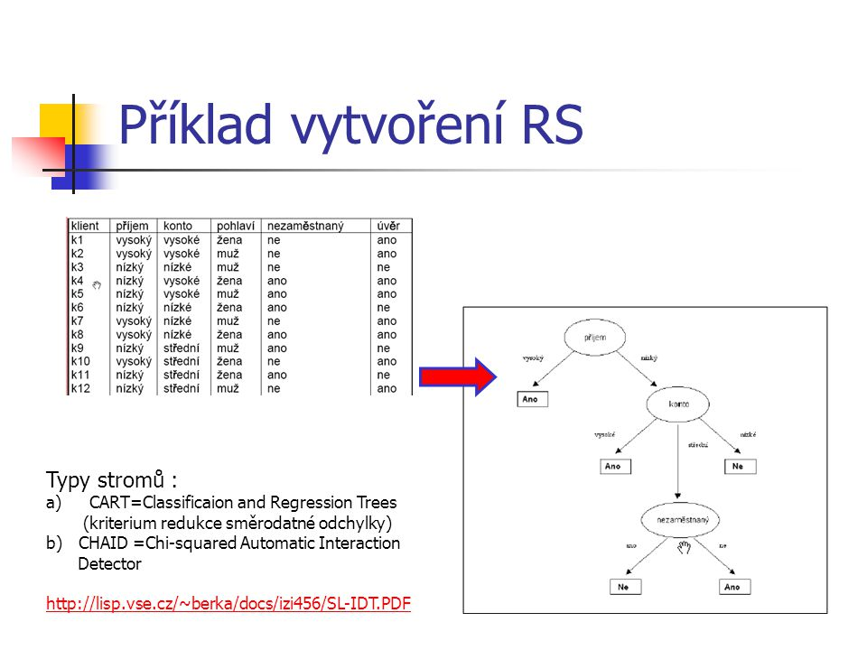 Příklad vytvoření RS Typy stromů :