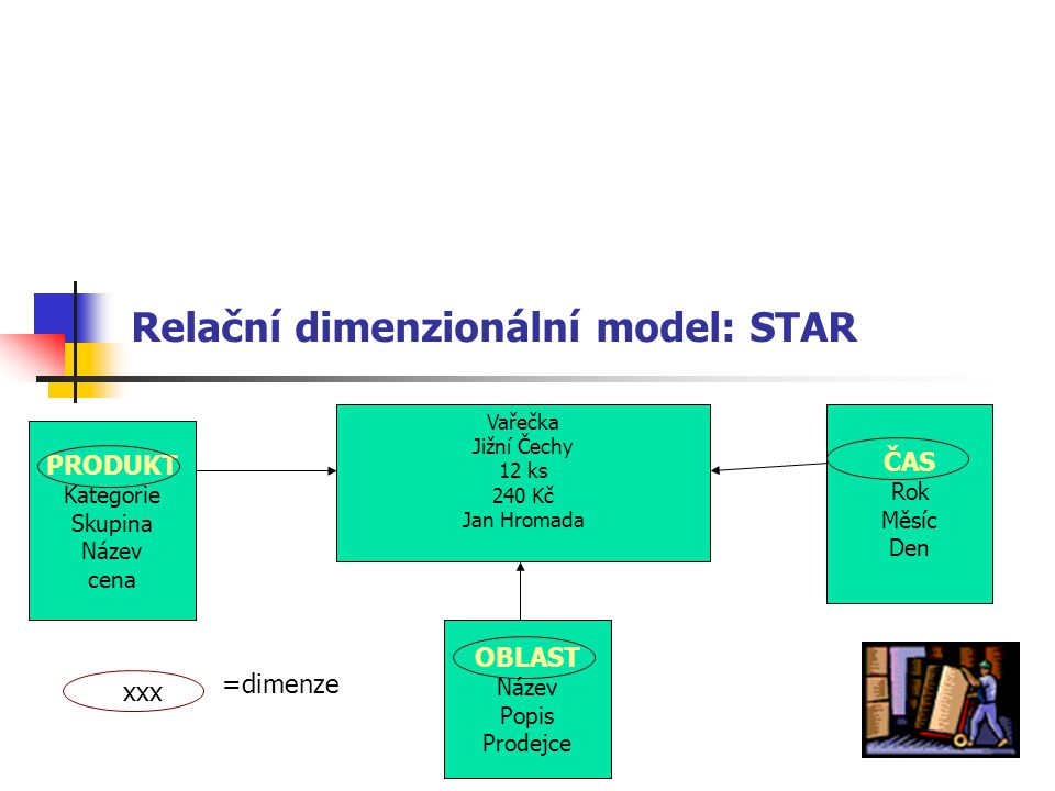 Relační dimenzionální model: STAR