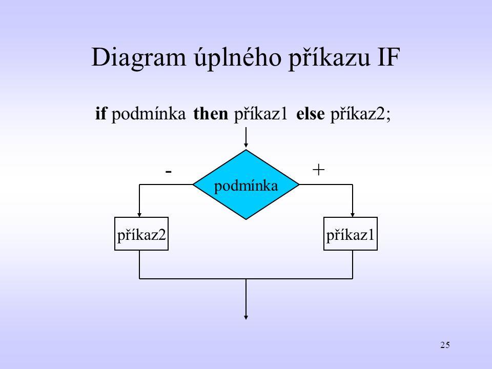 Diagram úplného příkazu IF