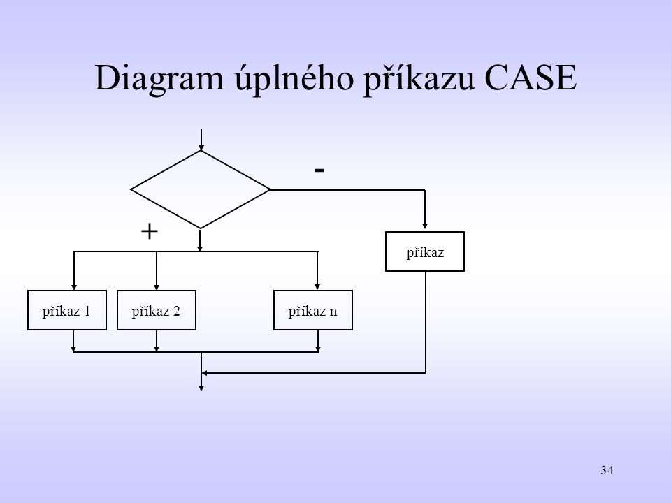 Diagram úplného příkazu CASE