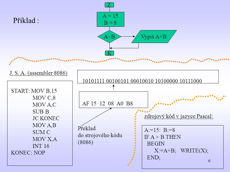 Příklad : Z A = 15 B = 8 A>B Vypiš A+B K J. S. A. (assembler 8086)