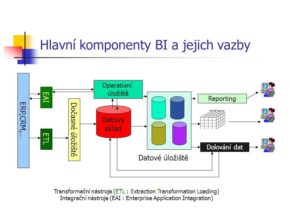 Hlavní komponenty BI a jejich vazby