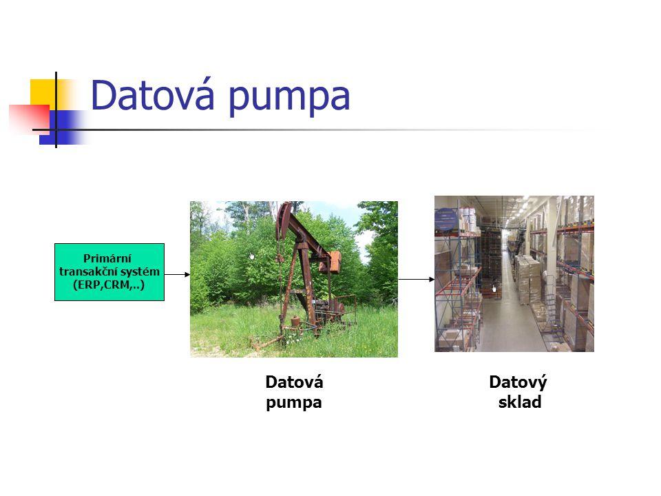Datová pumpa Datová pumpa Datový sklad Primární transakční systém