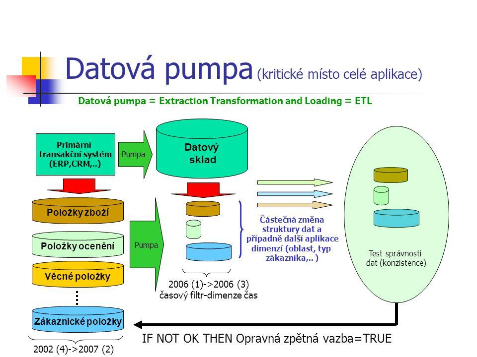 Datová pumpa (kritické místo celé aplikace)