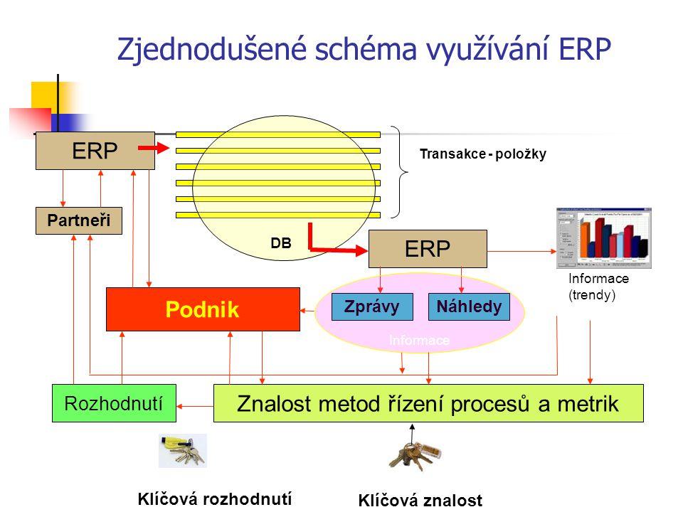 Zjednodušené schéma využívání ERP