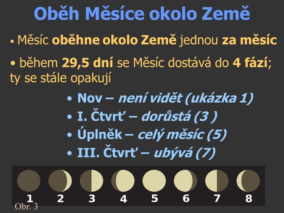 Oběh Měsíce okolo Země Měsíc oběhne okolo Země jednou za měsíc. během 29,5 dní se Měsíc dostává do 4 fází; ty se stále opakují.