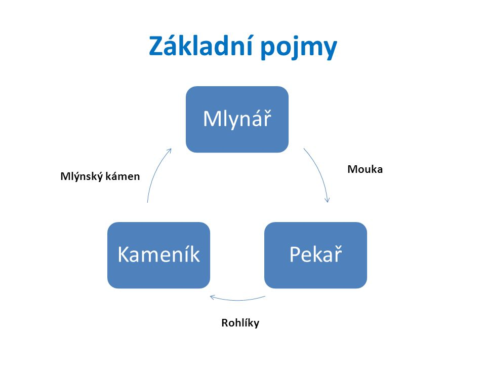Základní pojmy Mlynář Pekař Kameník Mouka Mlýnský kámen Rohlíky