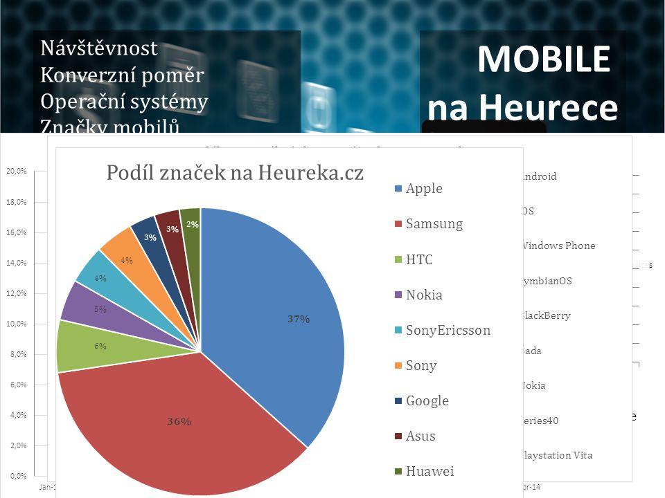 MOBILE na Heurece Návštěvnost Konverzní poměr Operační systémy